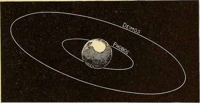 A diagram showing the orbits of Mars' moons, Deimos and Phobos.