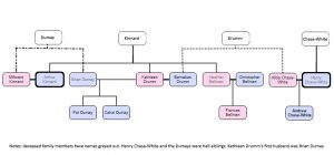 """Relationships of characters in """"The Red and The Green"""""""